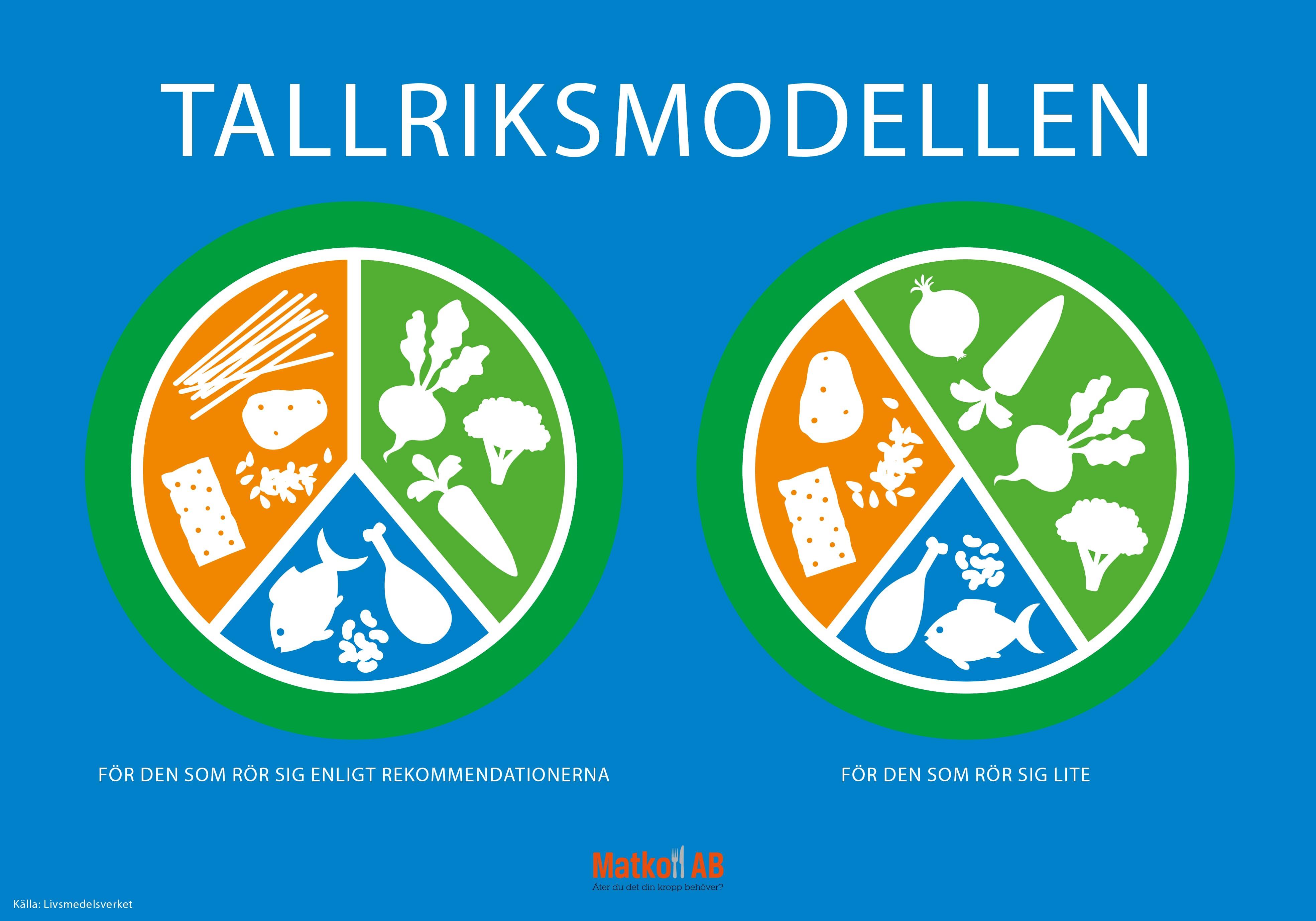 matcirkeln och tallriksmodellen